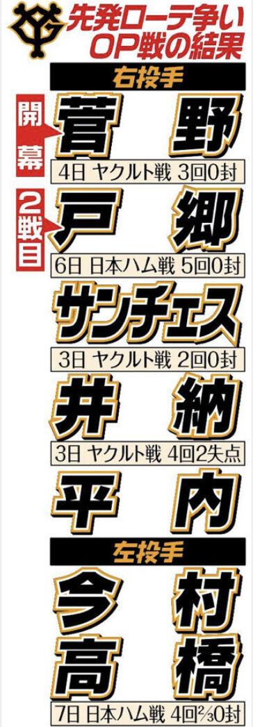 【悲報】巨人ドラ1・平内、リリーフ転向